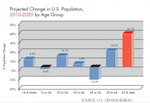 The Aging of the Population