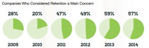 retention trends 2014